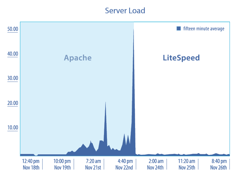 apache litespeed serverload